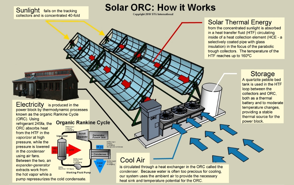 Solar_orc_scheme